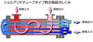シェルアンドチューブタイプ熱交換器のしくみ