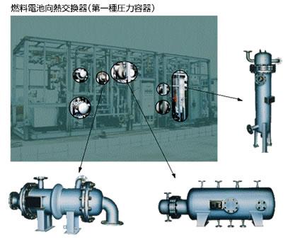 燃料電池向熱交換器